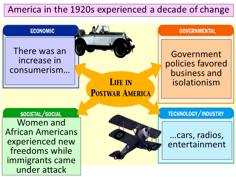 America in the 1920s experienced a decade of change