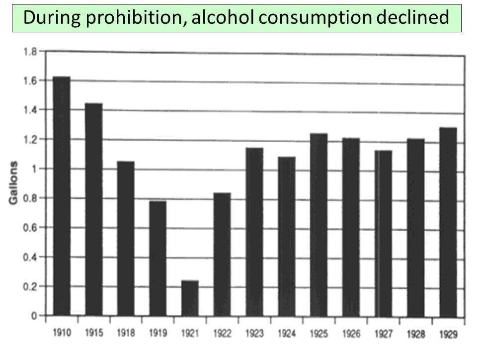 During prohibition, alcohol consumption declined