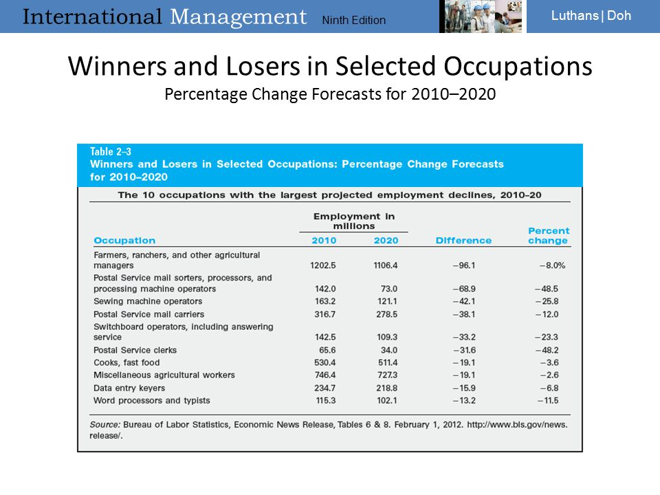 Winners and Losers in Selected Occupations Percentage Change Forecasts for 2010–2020