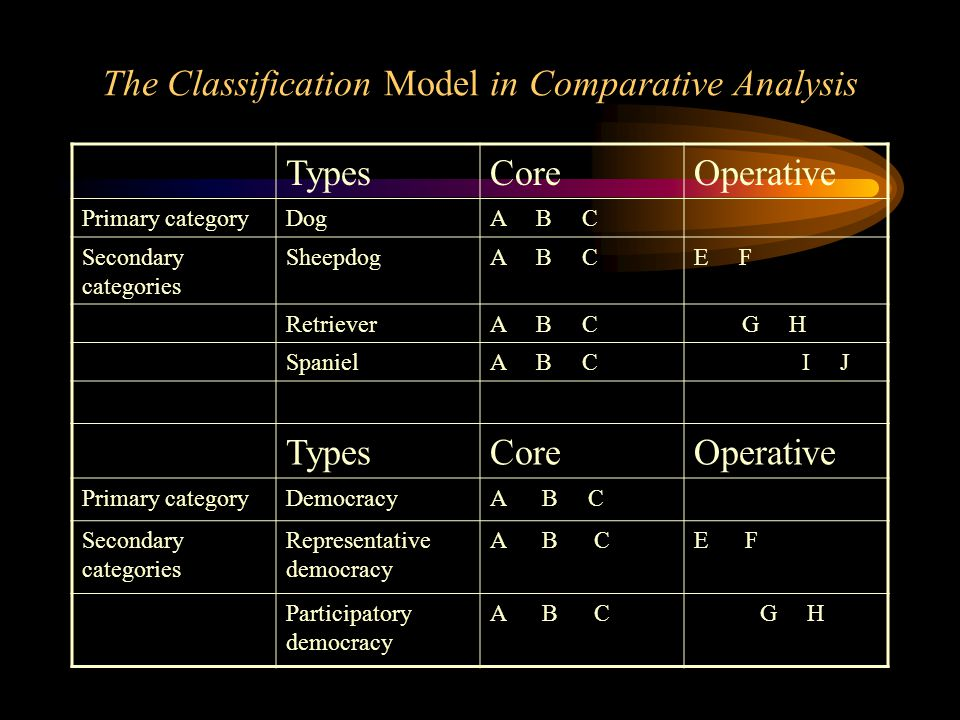 The Classification Model in Comparative Analysis