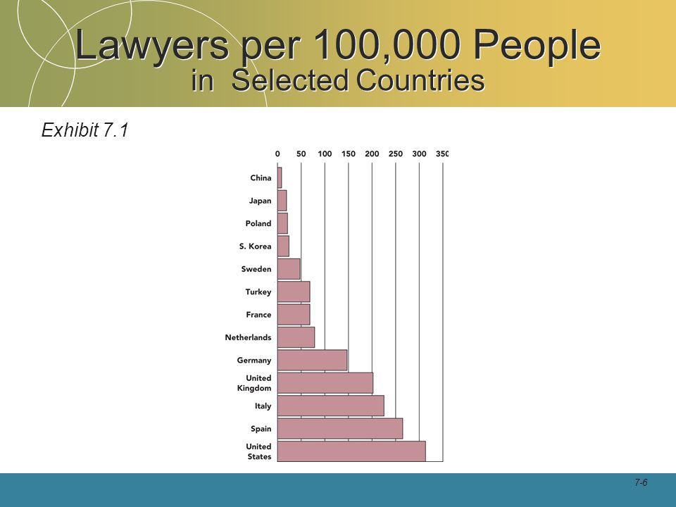 Lawyers per 100,000 People in Selected Countries