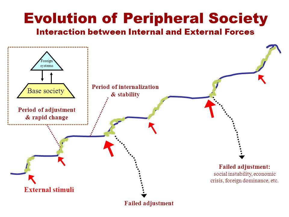 Evolution of Peripheral Society Interaction between Internal and External Forces