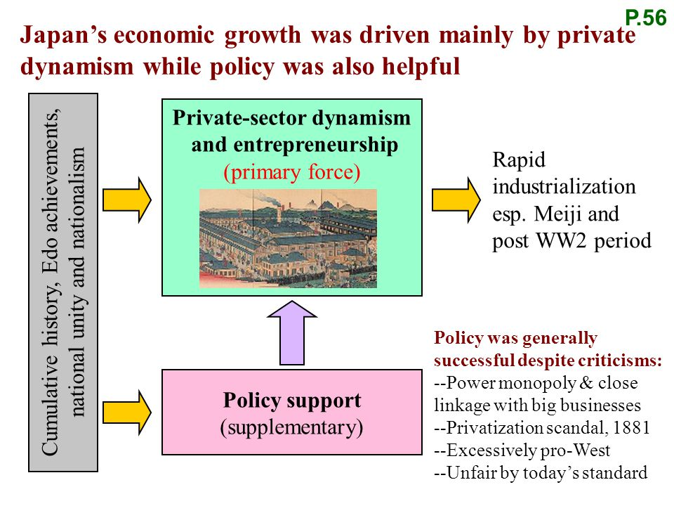 Private-sector dynamism