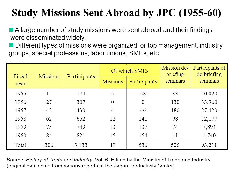 Study Missions Sent Abroad by JPC (1955-60)