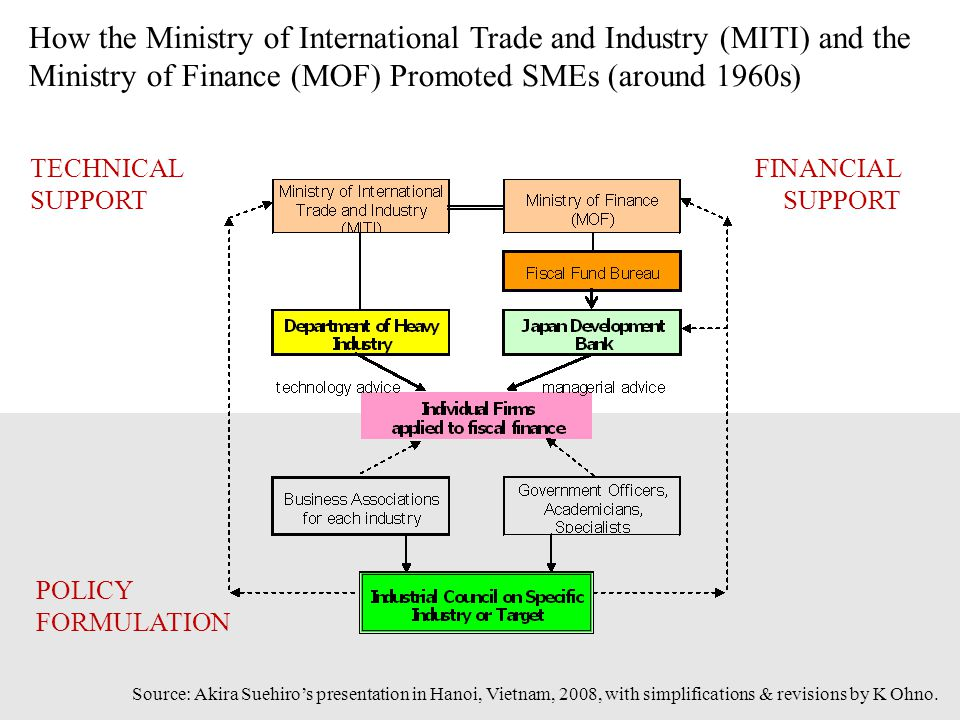 How the Ministry of International Trade and Industry (MITI) and the Ministry of Finance (MOF) Promoted SMEs (around 1960s)