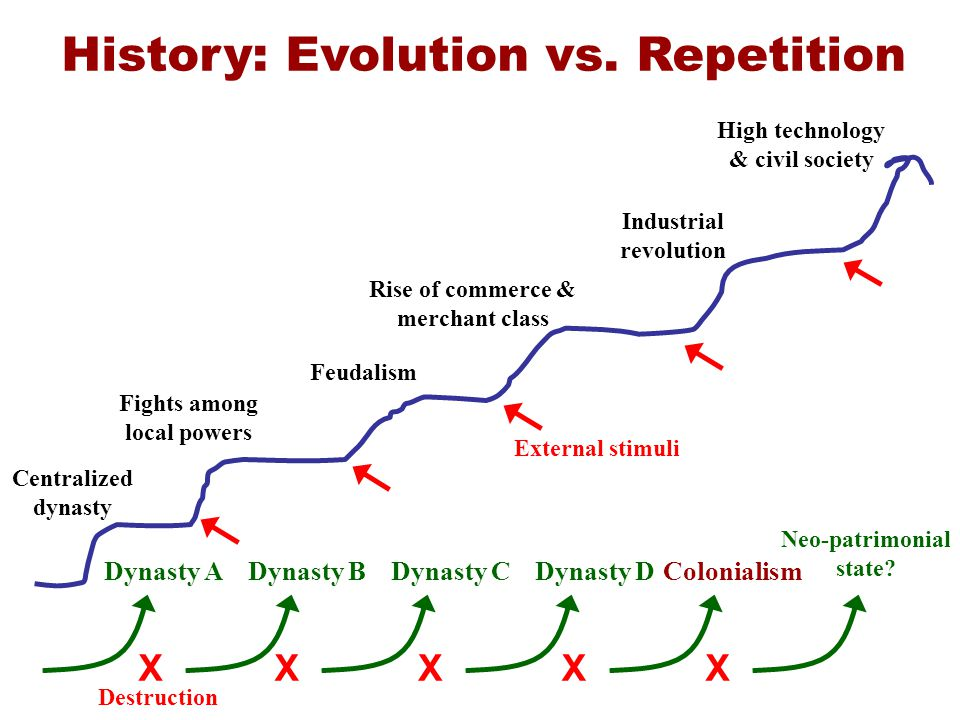 History: Evolution vs. Repetition