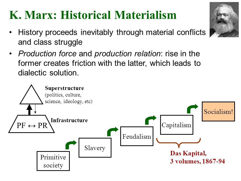 K. Marx: Historical Materialism