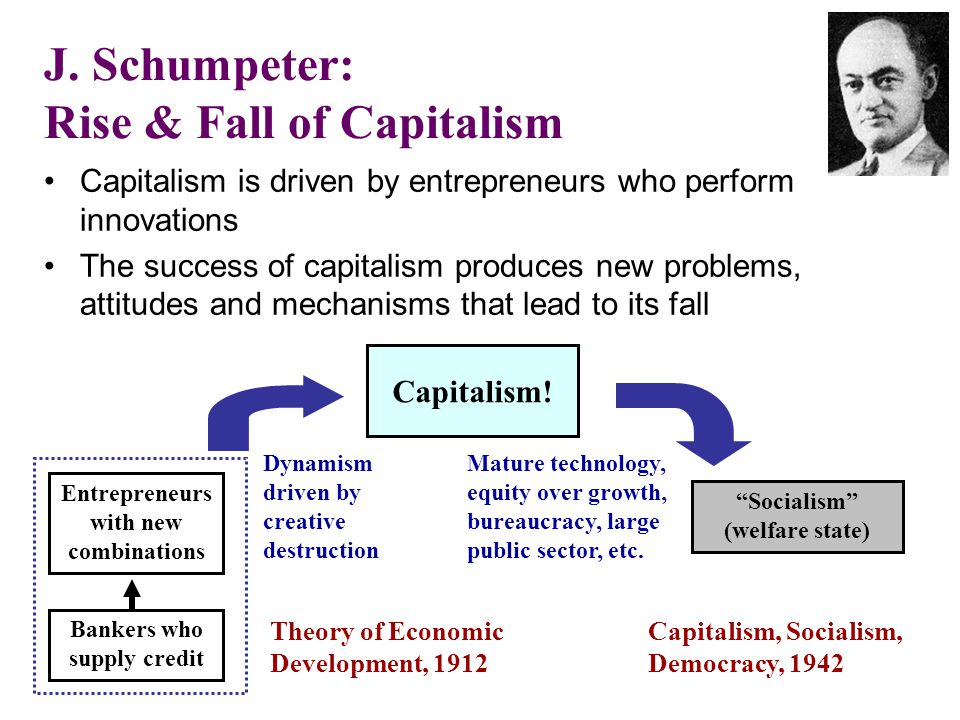 J. Schumpeter: Rise & Fall of Capitalism
