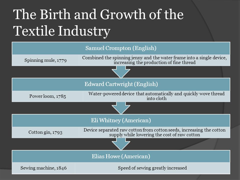The Birth and Growth of the Textile Industry