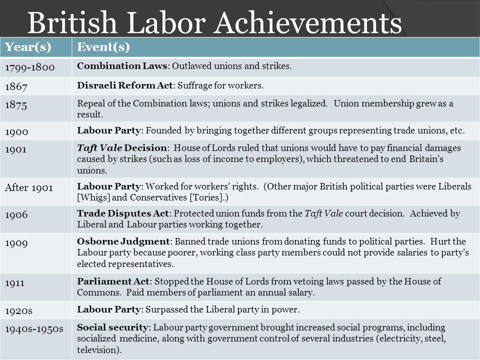 British Labor Achievements
