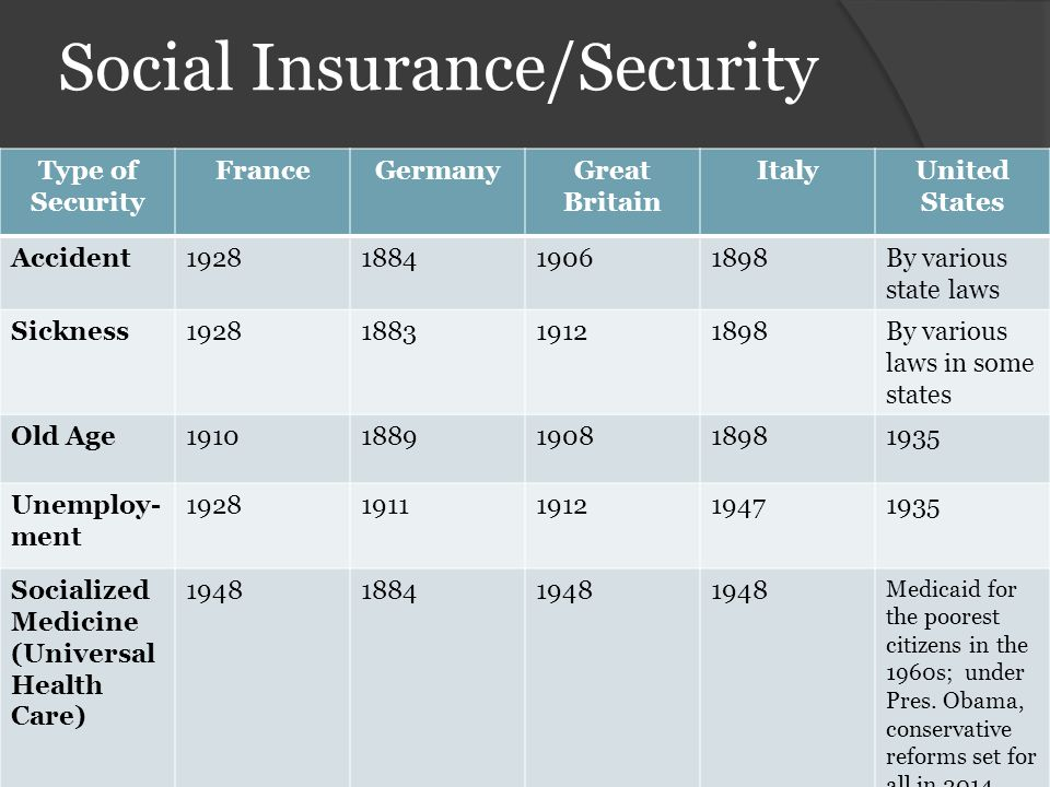 Social Insurance/Security