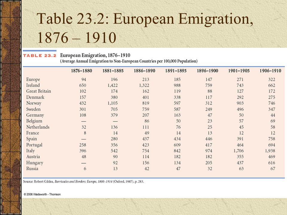 Table 23.2: European Emigration, 1876 – 1910