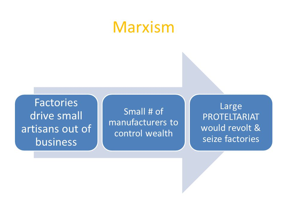 Marxism Factories drive small artisans out of business