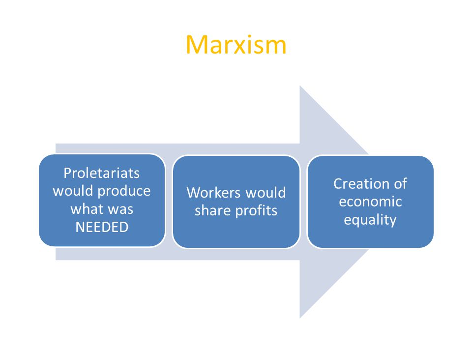 Marxism Proletariats would produce what was NEEDED
