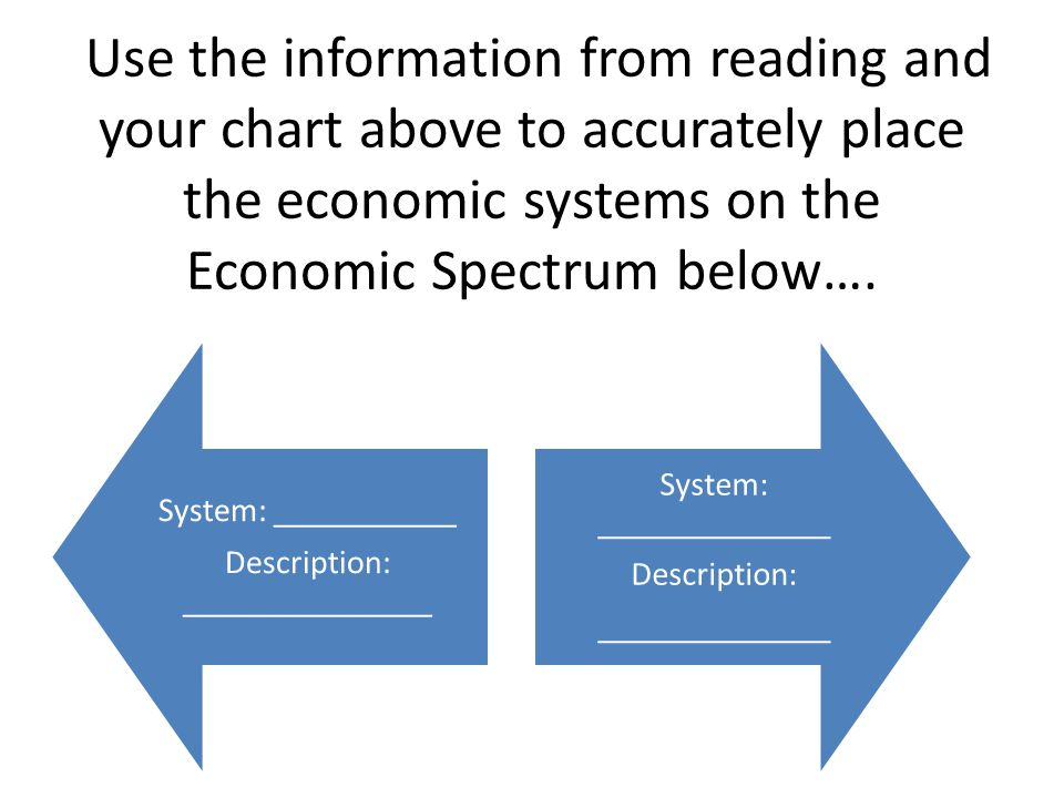 Use the information from reading and your chart above to accurately place the economic systems on the Economic Spectrum below….