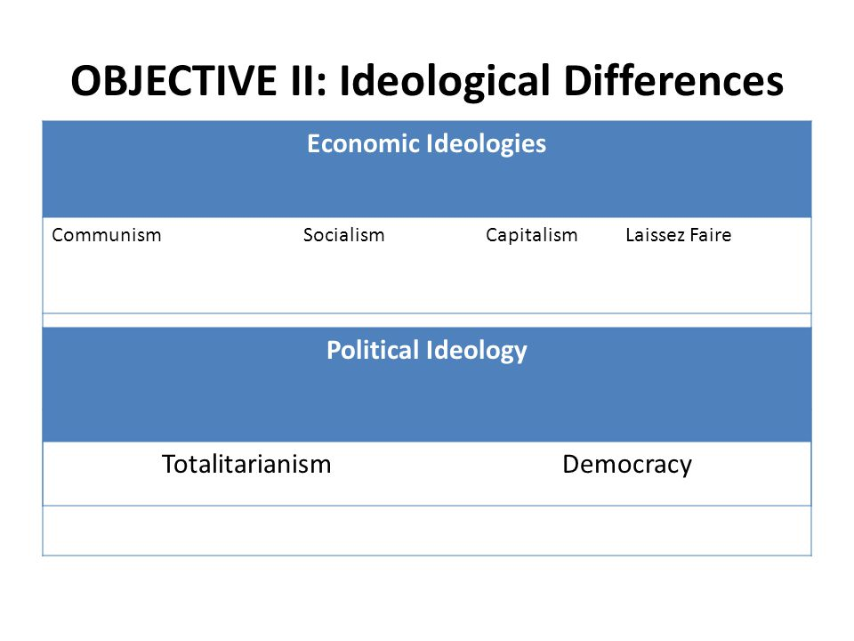 OBJECTIVE II: Ideological Differences