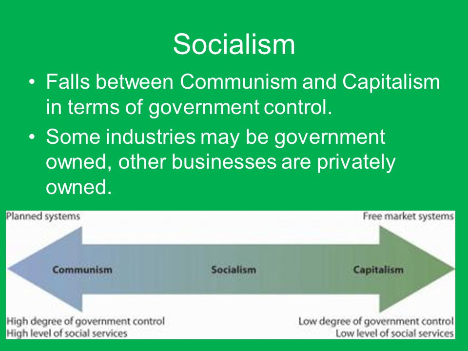 Socialism Falls between Communism and Capitalism in terms of government control.