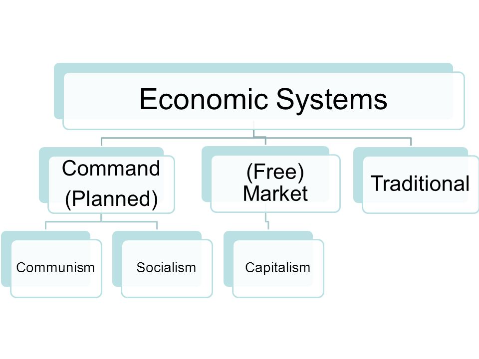 Economic Systems Command (Free) Market Traditional (Planned) Communism