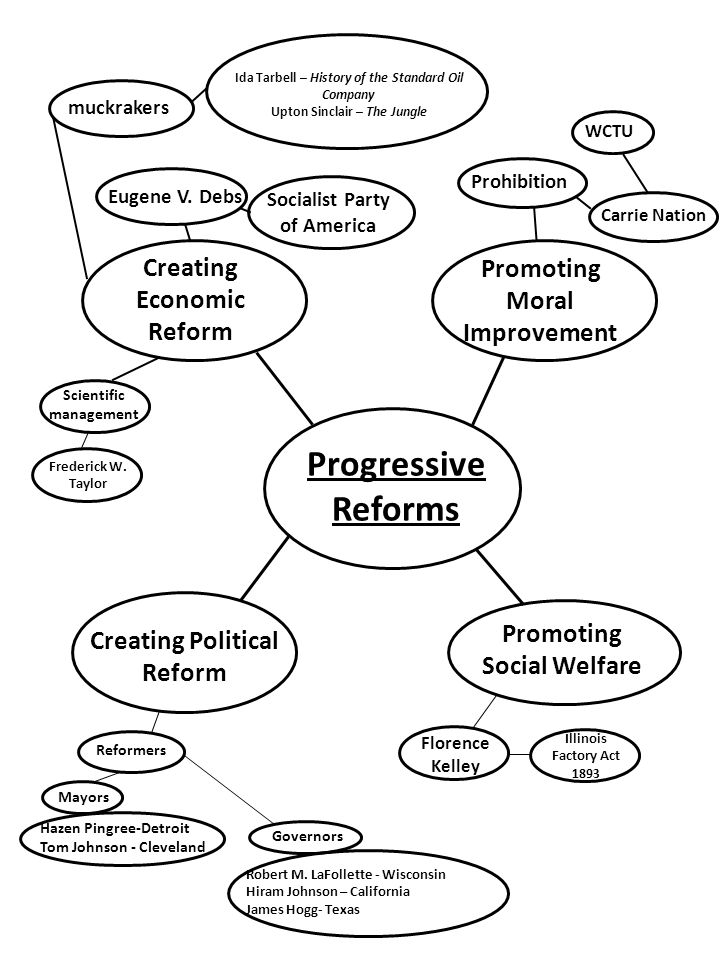 Progressive Reforms Creating Economic Promoting Moral Improvement
