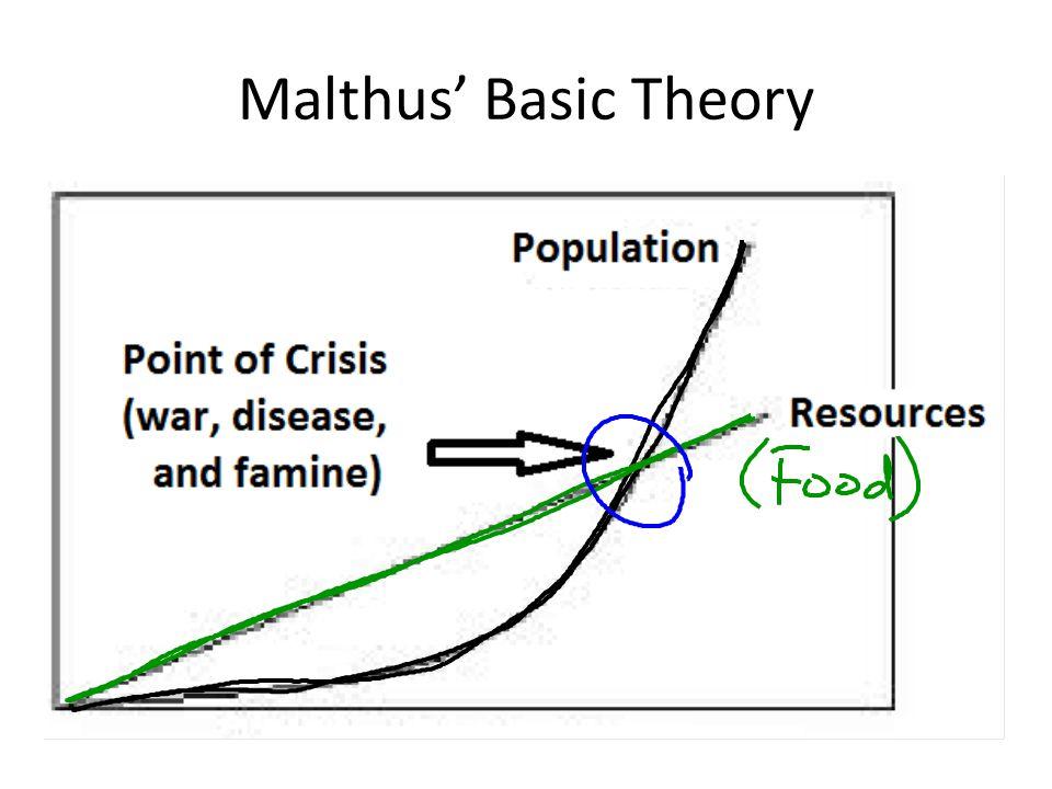 Malthus' Basic Theory