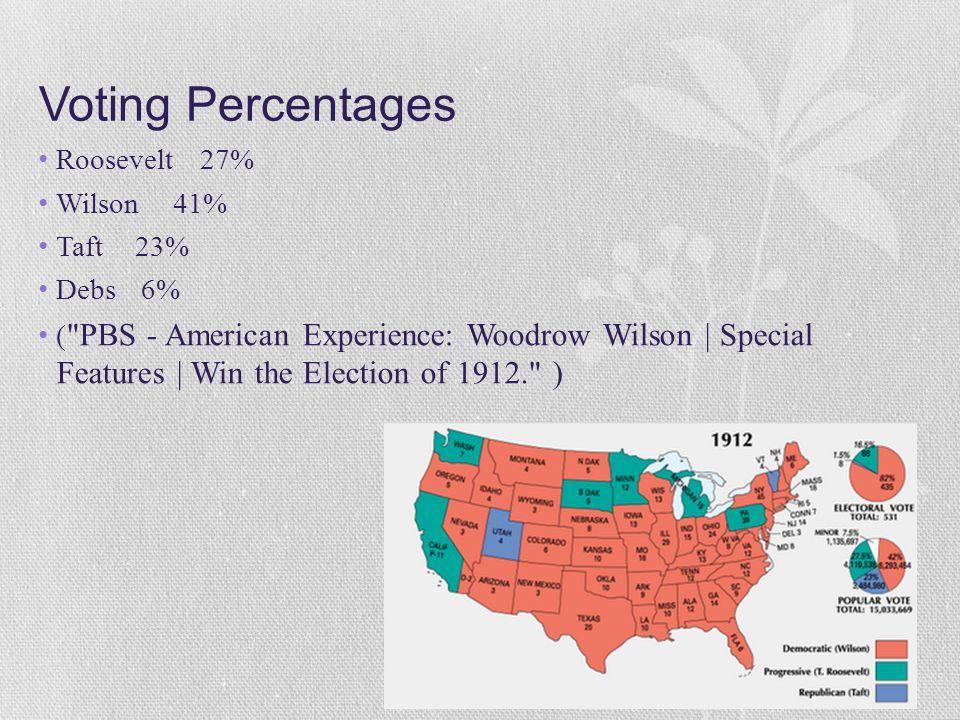 Voting Percentages Roosevelt 27% Wilson 41% Taft 23% Debs 6%
