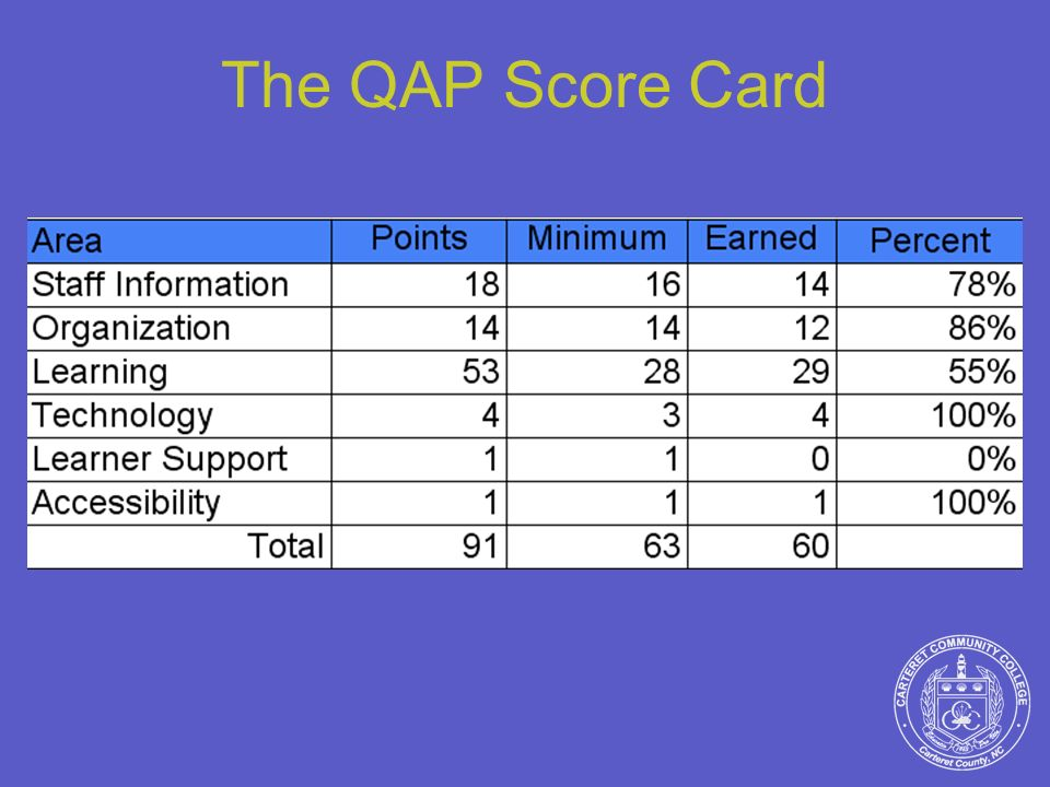 The QAP Score Card points is the total possible a teacher can earn - believe its 91.