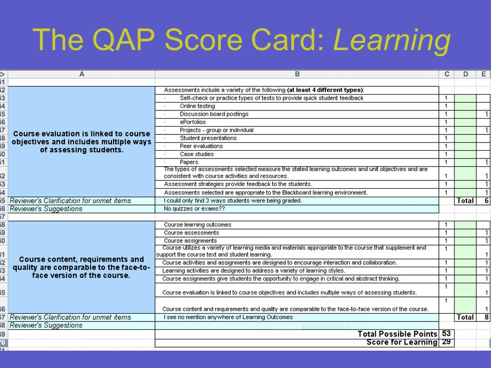 The QAP Score Card: Learning