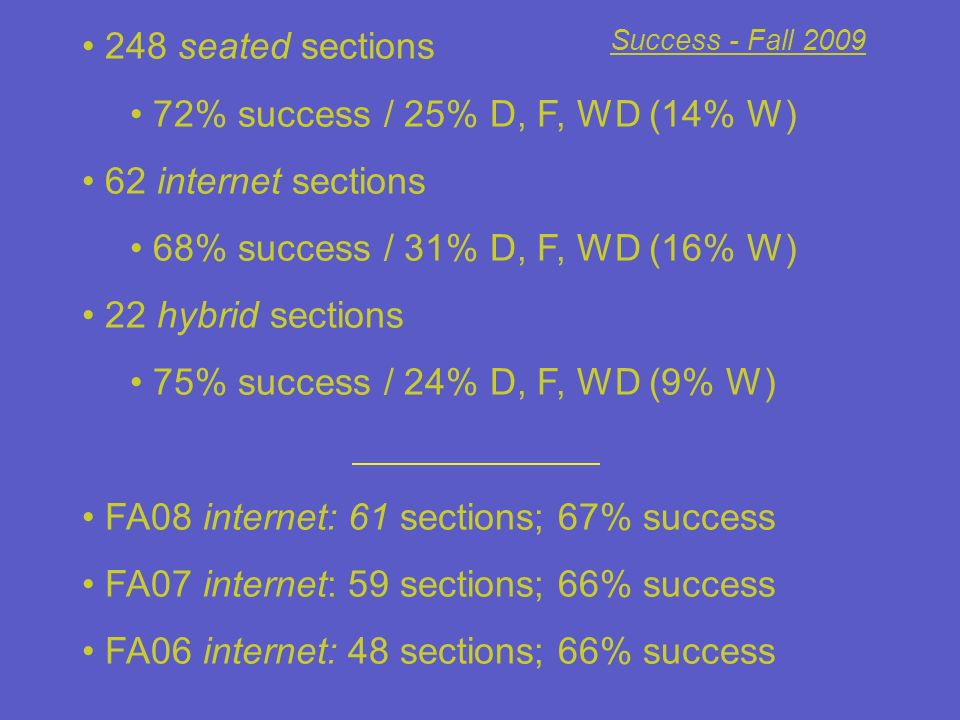 FA08 internet: 61 sections; 67% success