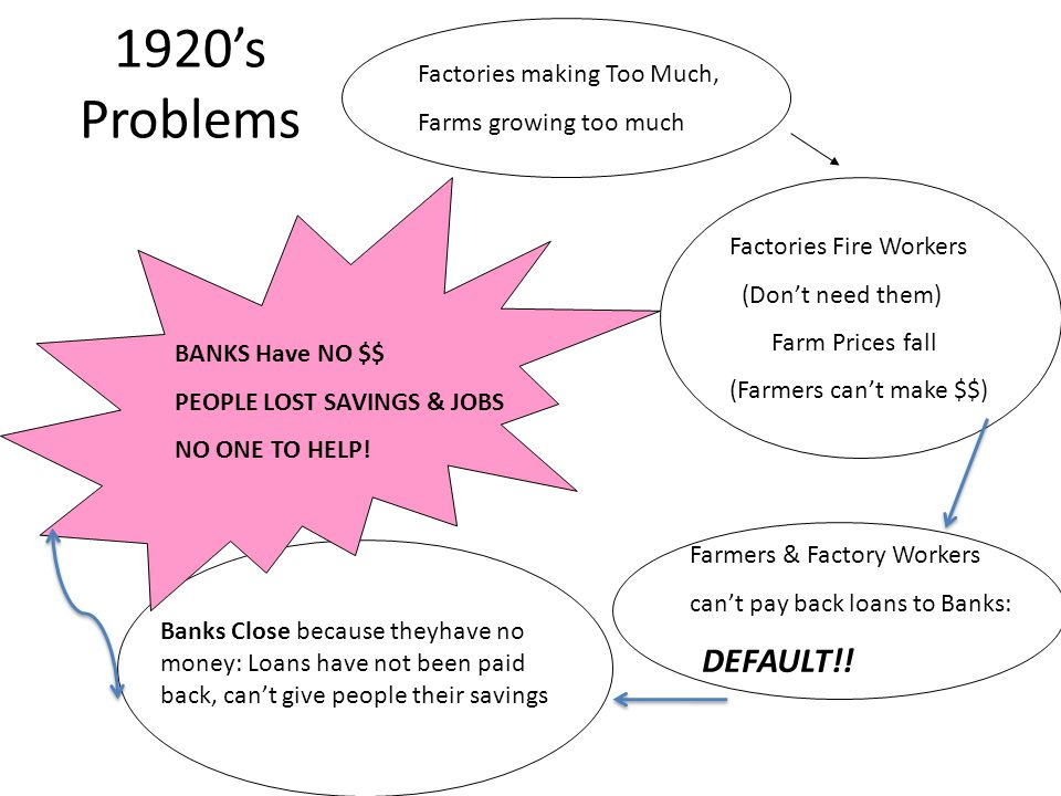 1920's Problems Factories making Too Much, Farms growing too much