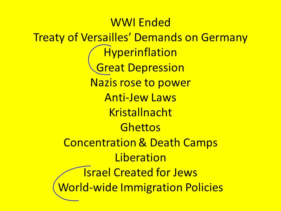 WWI Ended Treaty of Versailles' Demands on Germany Hyperinflation Great Depression Nazis rose to power Anti-Jew Laws Kristallnacht Ghettos Concentration & Death Camps Liberation Israel Created for Jews World-wide Immigration Policies