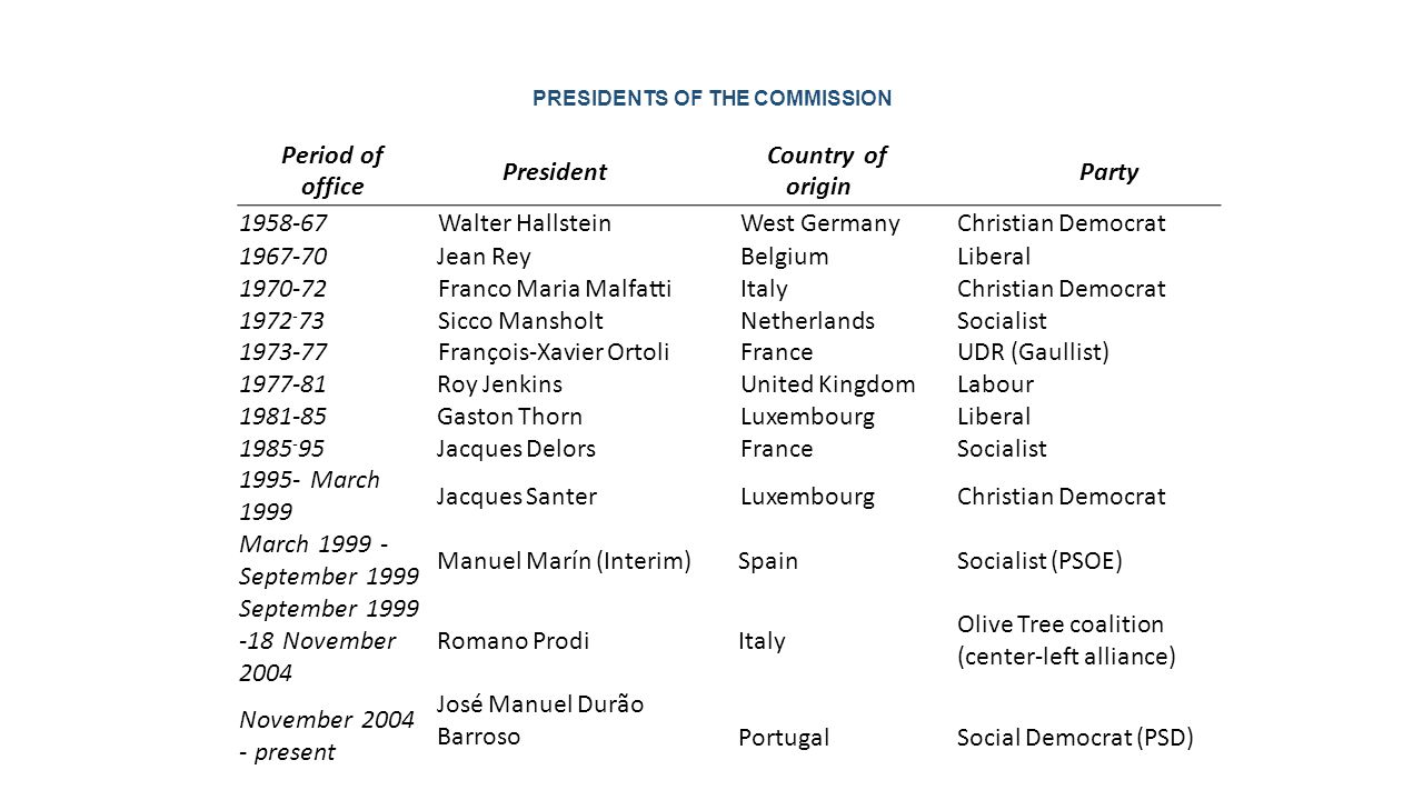 PRESIDENTS OF THE COMMISSION