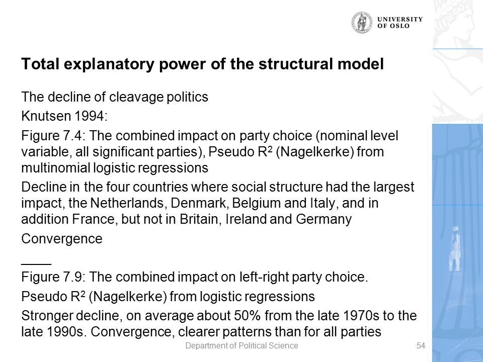 Total explanatory power of the structural model