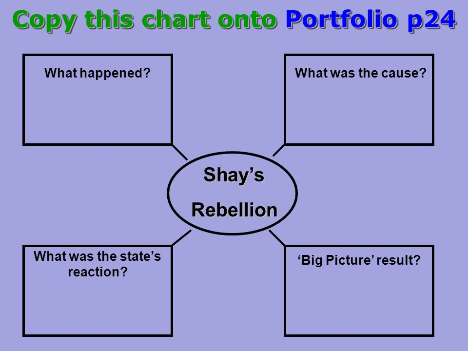 Copy this chart onto Portfolio p24 What was the state's reaction