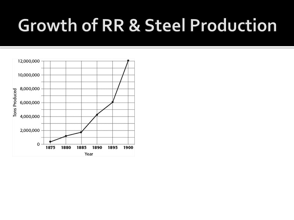 Growth of RR & Steel Production