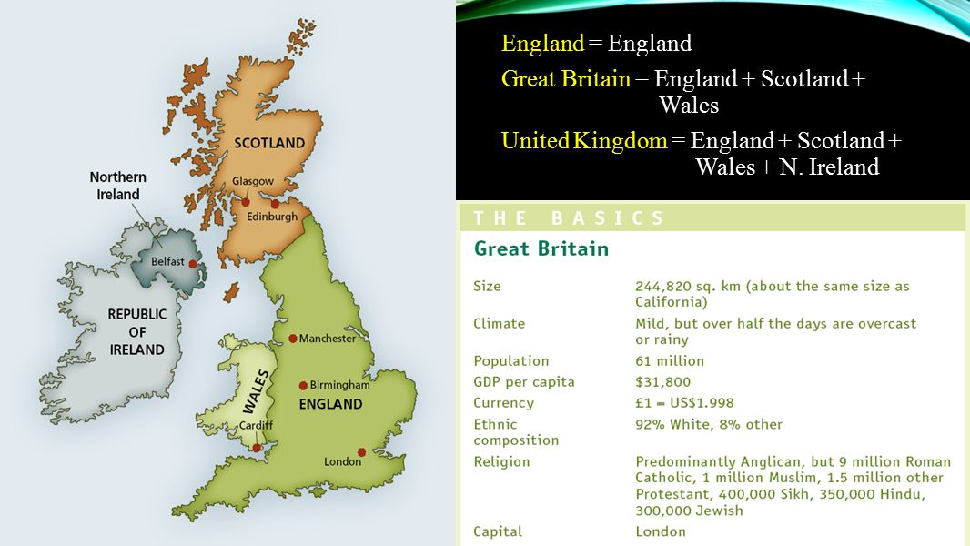 England = England Great Britain = England + Scotland + Wales.