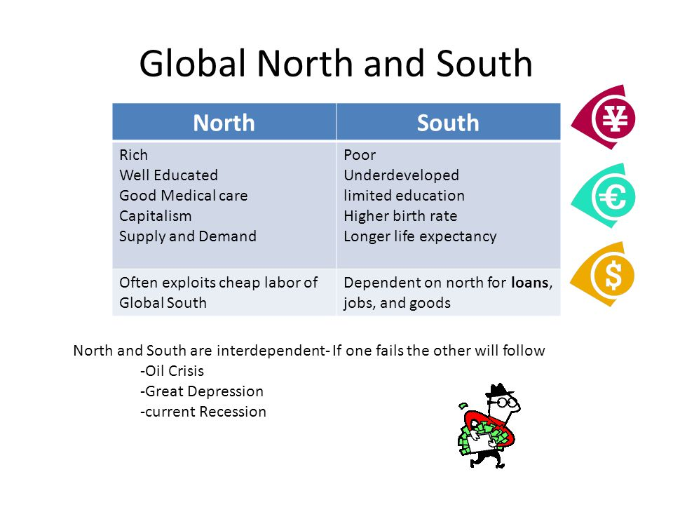 Global North and South North South