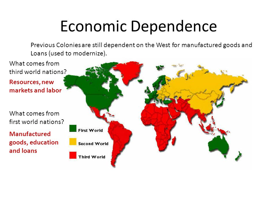 Economic Dependence Previous Colonies are still dependent on the West for manufactured goods and Loans (used to modernize).