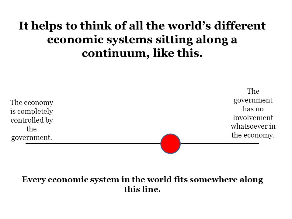Every economic system in the world fits somewhere along this line.