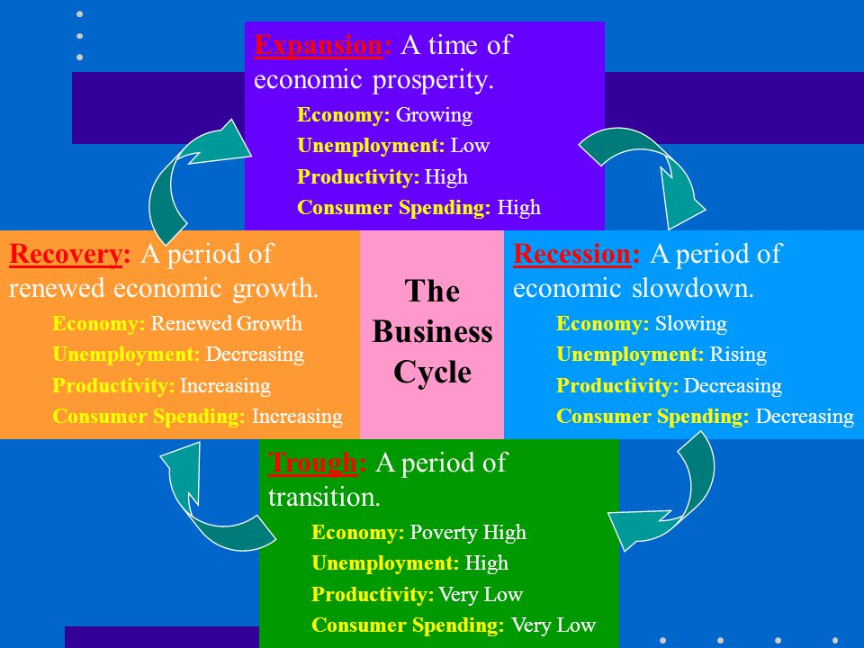 The Business Cycle Expansion: A time of economic prosperity.