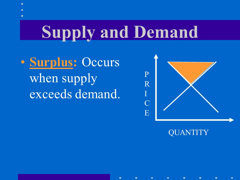 Supply and Demand Surplus: Occurs when supply exceeds demand. PRICE