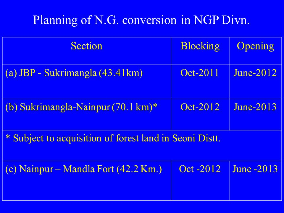 Planning of N.G. conversion in NGP Divn.