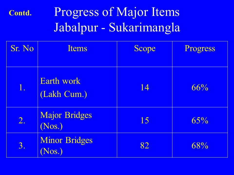 Progress of Major Items Jabalpur - Sukarimangla
