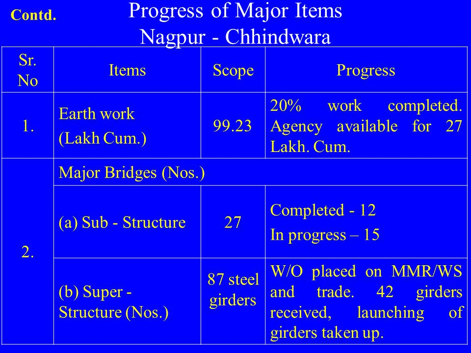 Progress of Major Items Nagpur - Chhindwara