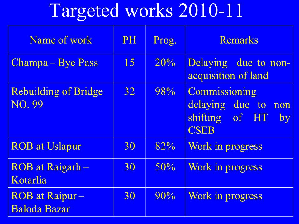 Targeted works 2010-11 Name of work PH Prog. Remarks Champa – Bye Pass