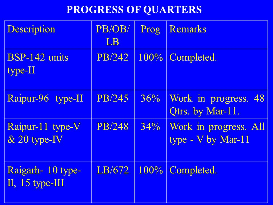 PROGRESS OF QUARTERS Description. PB/OB/LB. Prog. Remarks. BSP-142 units type-II. PB/242. 100%
