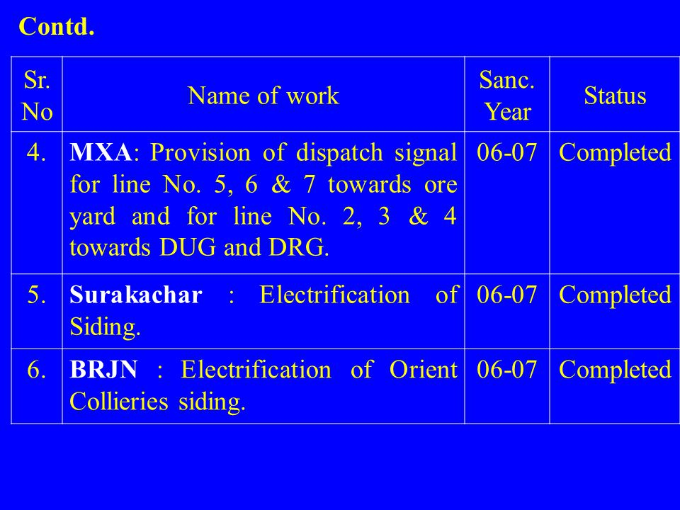 Contd. Sr. No. Name of work. Sanc. Year. Status. 4.