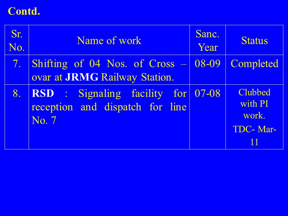 Shifting of 04 Nos. of Cross – ovar at JRMG Railway Station. 08-09