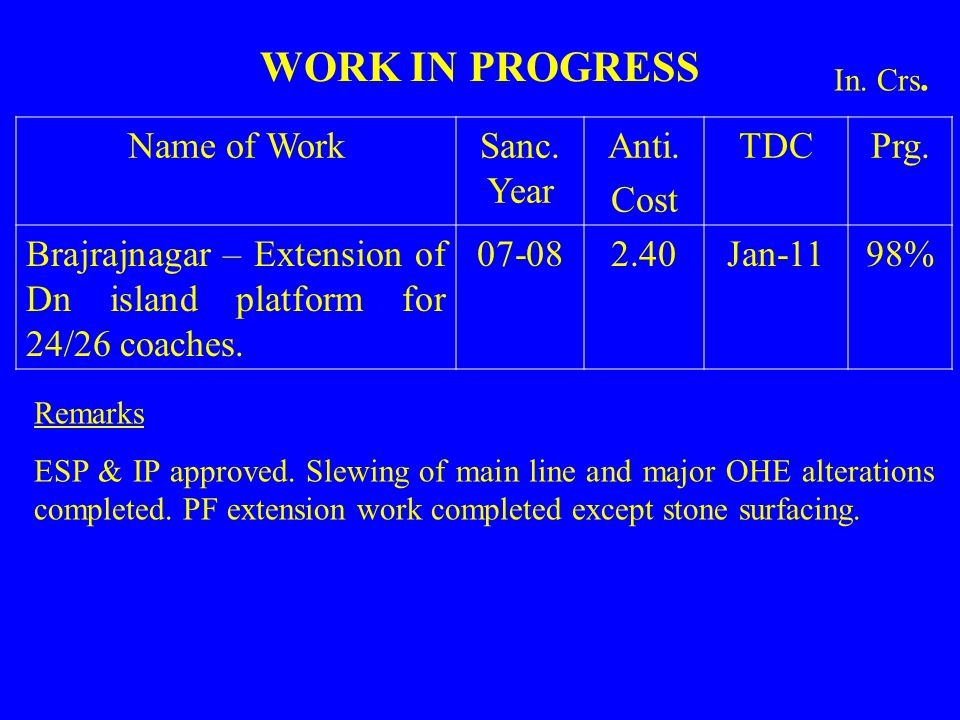 WORK IN PROGRESS Name of Work Sanc. Year Anti. Cost TDC Prg.