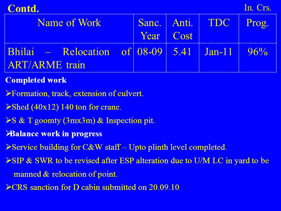 Bhilai – Relocation of ART/ARME train 08-09 5.41 Jan-11 96%