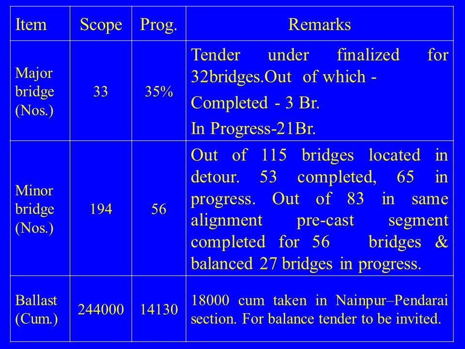 Tender under finalized for 32bridges.Out of which - Completed - 3 Br.